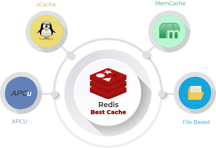 Redis Cache Installation and Setup