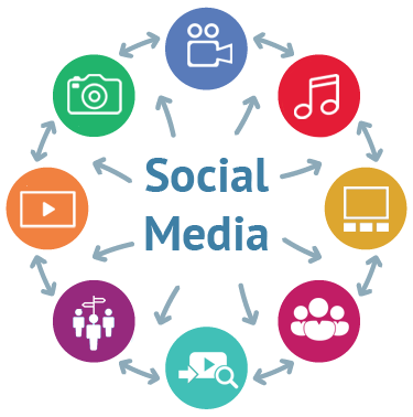 SocialMedia Package