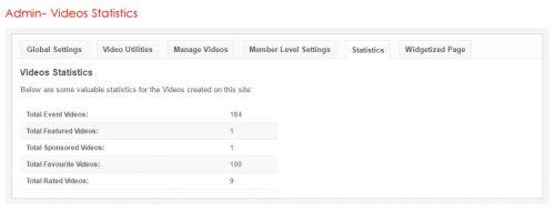 Admin- Videos Statistics
