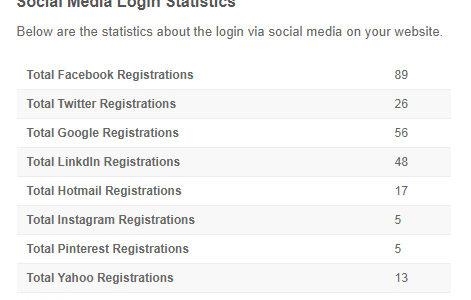 Admin: Social Media Login Statistics